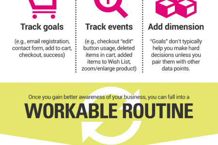 Make Your Ecommerce Marketing Campaigns Work Infographic