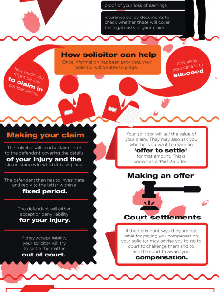 Making a Personal Injury Claim : The Process Infographic