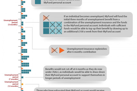 Making Contributions Count: How the MyFund scheme would work Infographic