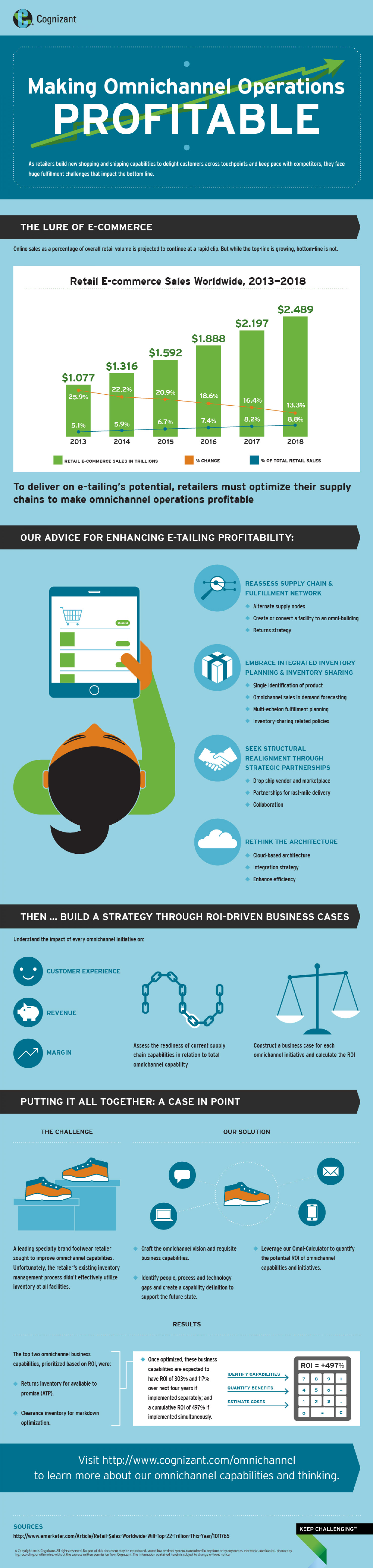 Making Omnichannel Operations Profitable Infographic