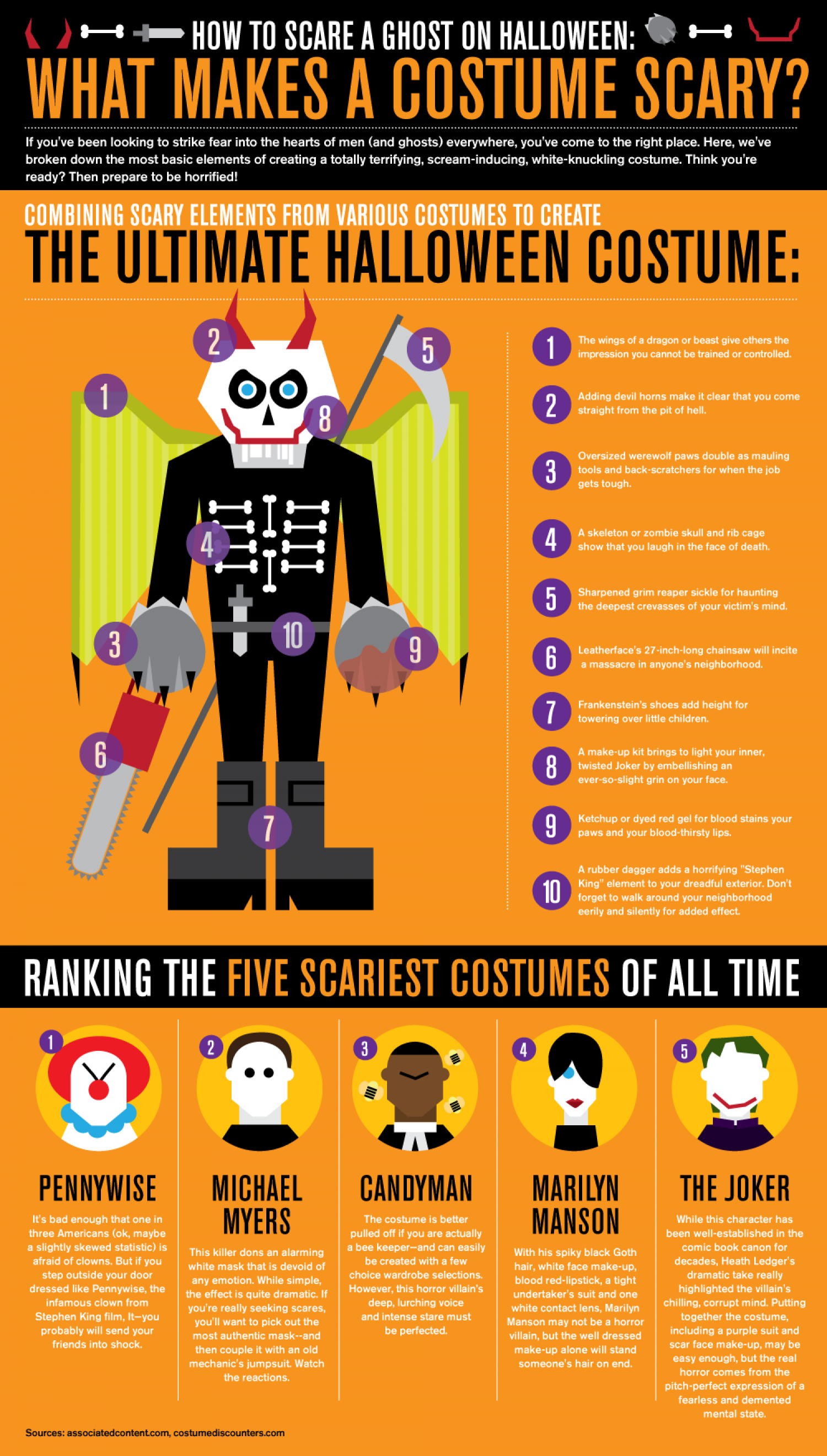 Making Scary Costumes Infographic
