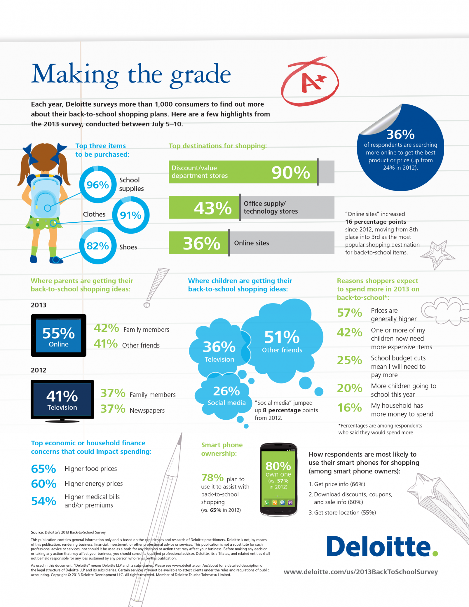 Making the grade: Back-to-school shopping habits Infographic