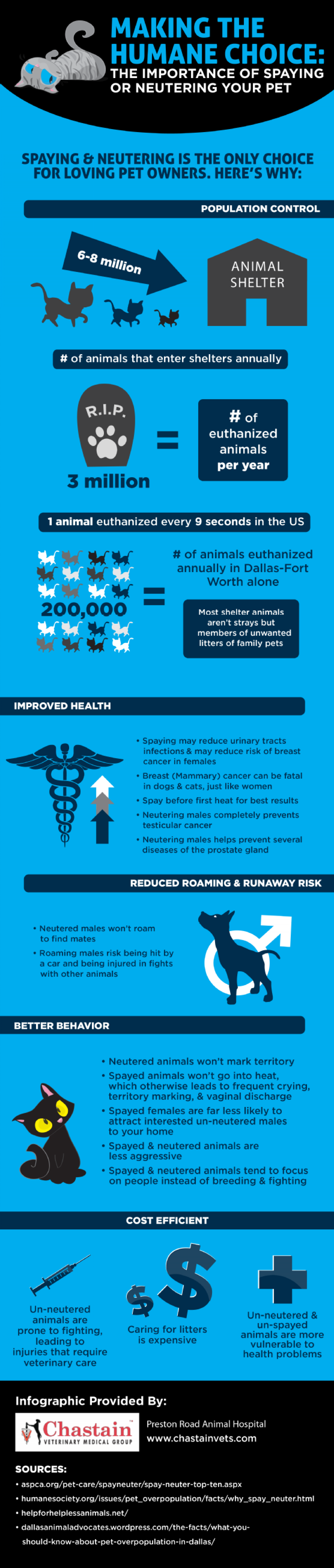 Making the Humane Choice: The Importance of Spaying or Neutering Your Pet Infographic