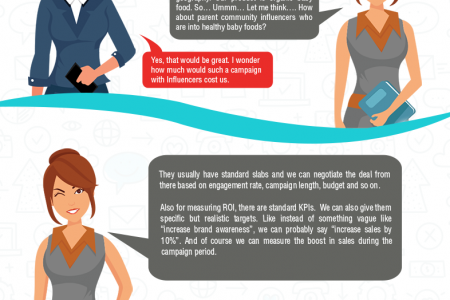 Making the most of your Influencer Marketing Infographic