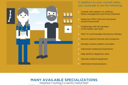 Making the Move to Registered Nurse Infographic