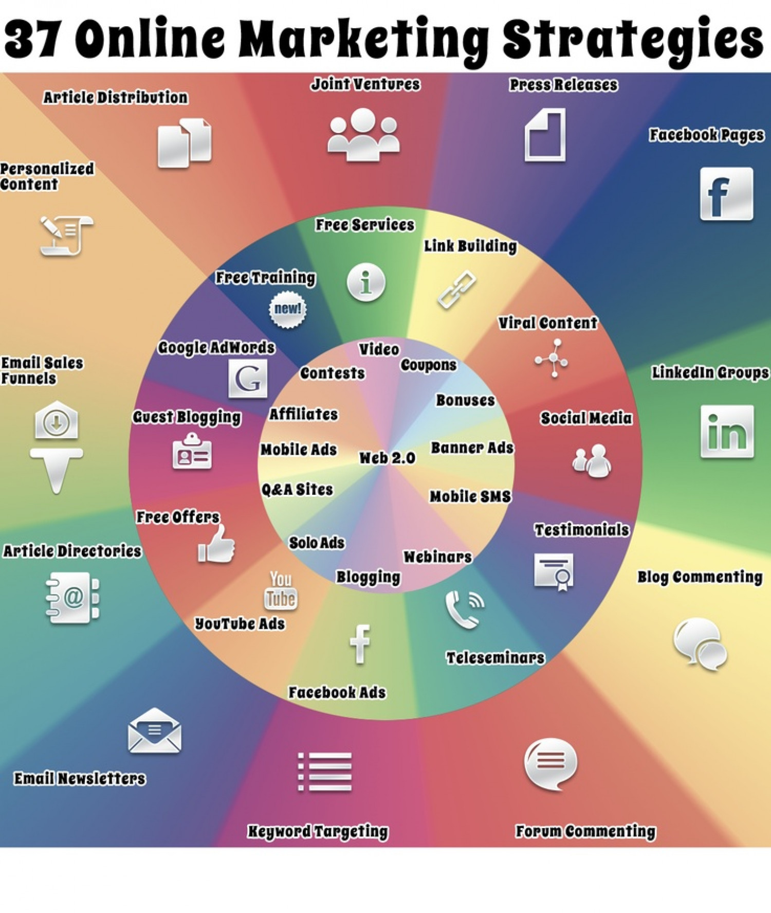 Making Use of Online Marketing Infographic