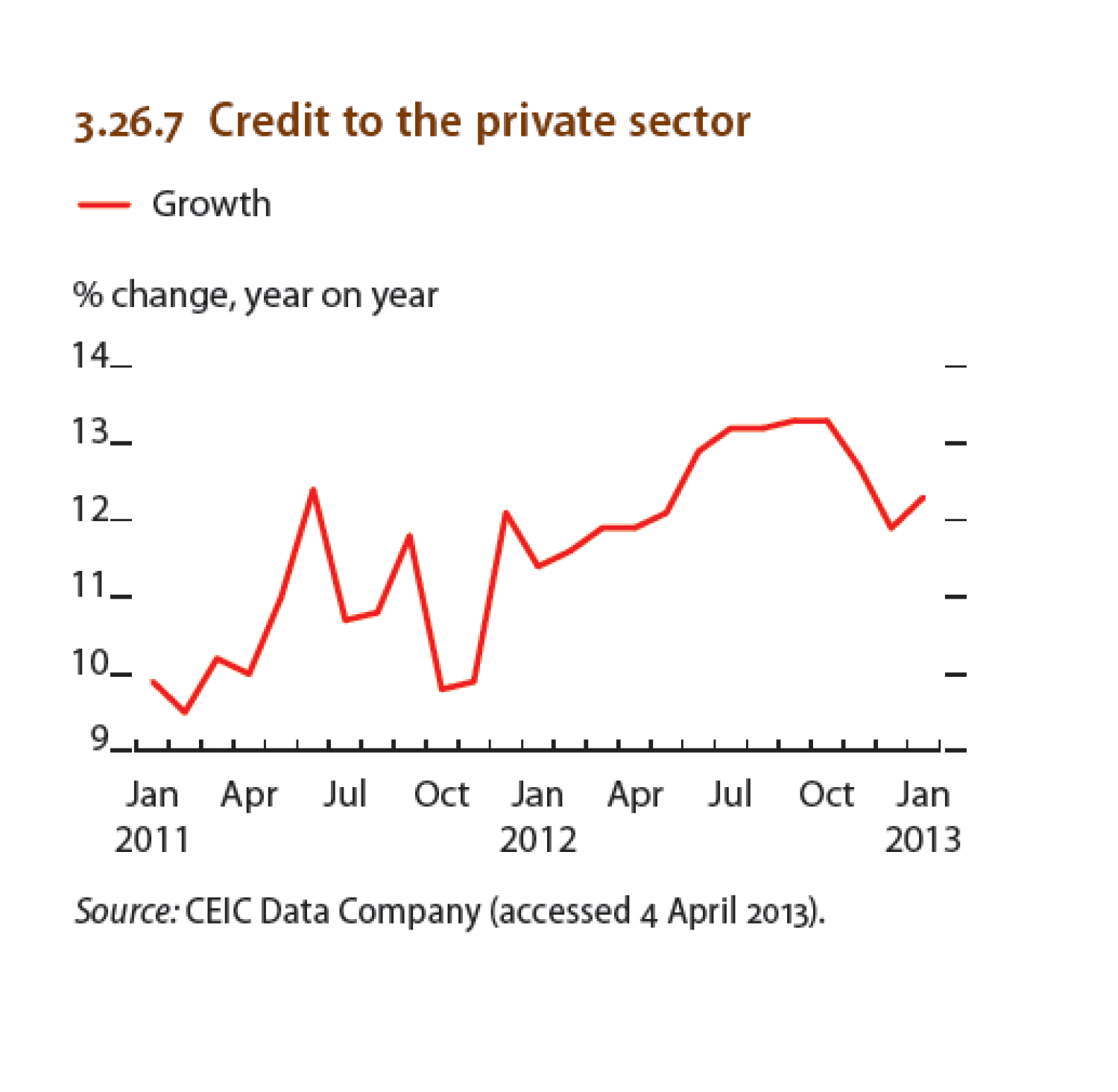 Malaysia :  Credit to the private sector Infographic