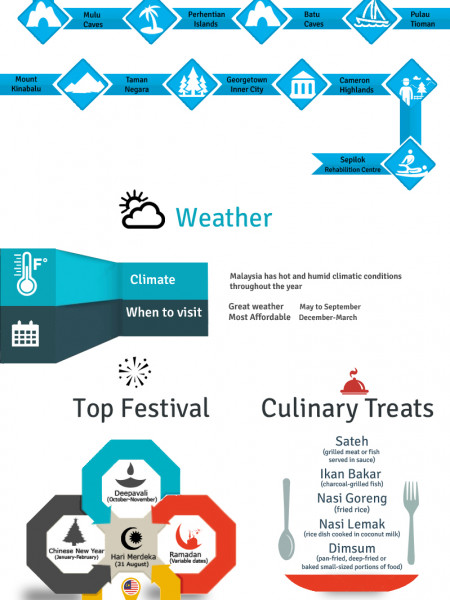 Malaysia – A Beautiful Holiday Destination You Must Learn About! Infographic