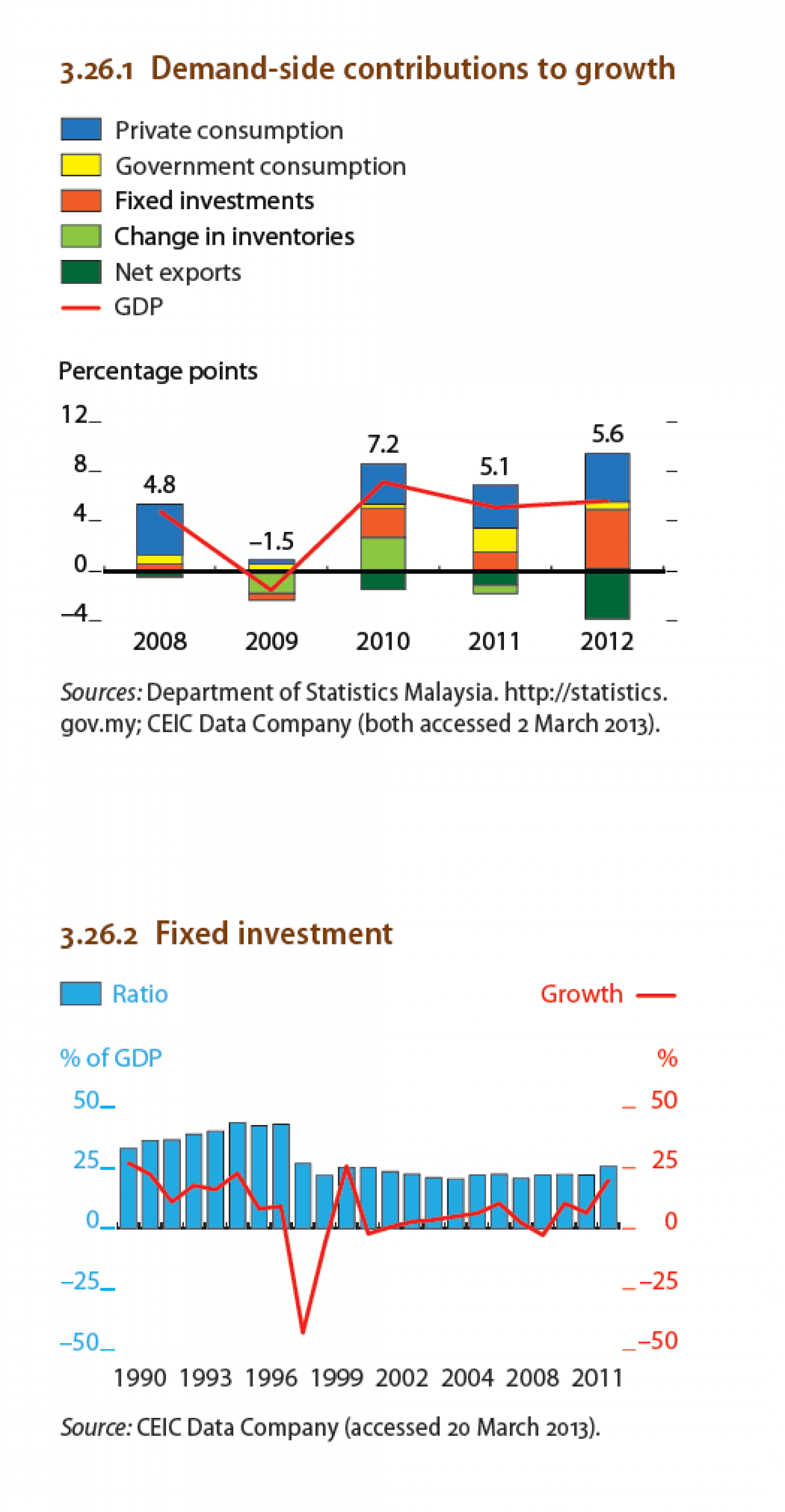 Malaysia : Demand-side contributions to growth , Fixed Investment Infographic