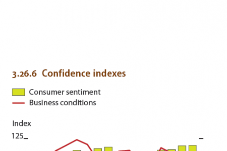 Malaysia : Selected economic indicators, Confidence indexes Infographic