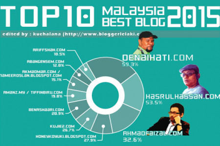Malaysia Best Blog 2015 Infographic Infographic