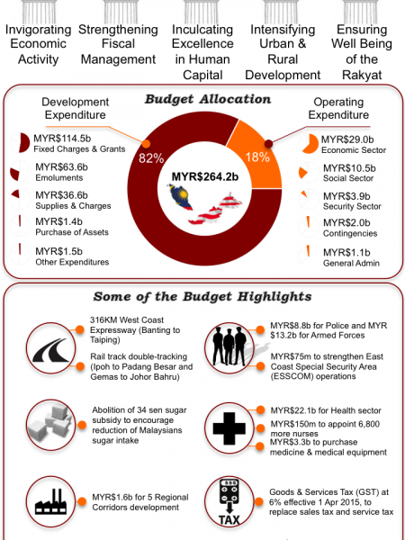 Malaysia's 2014 Budget Infographic