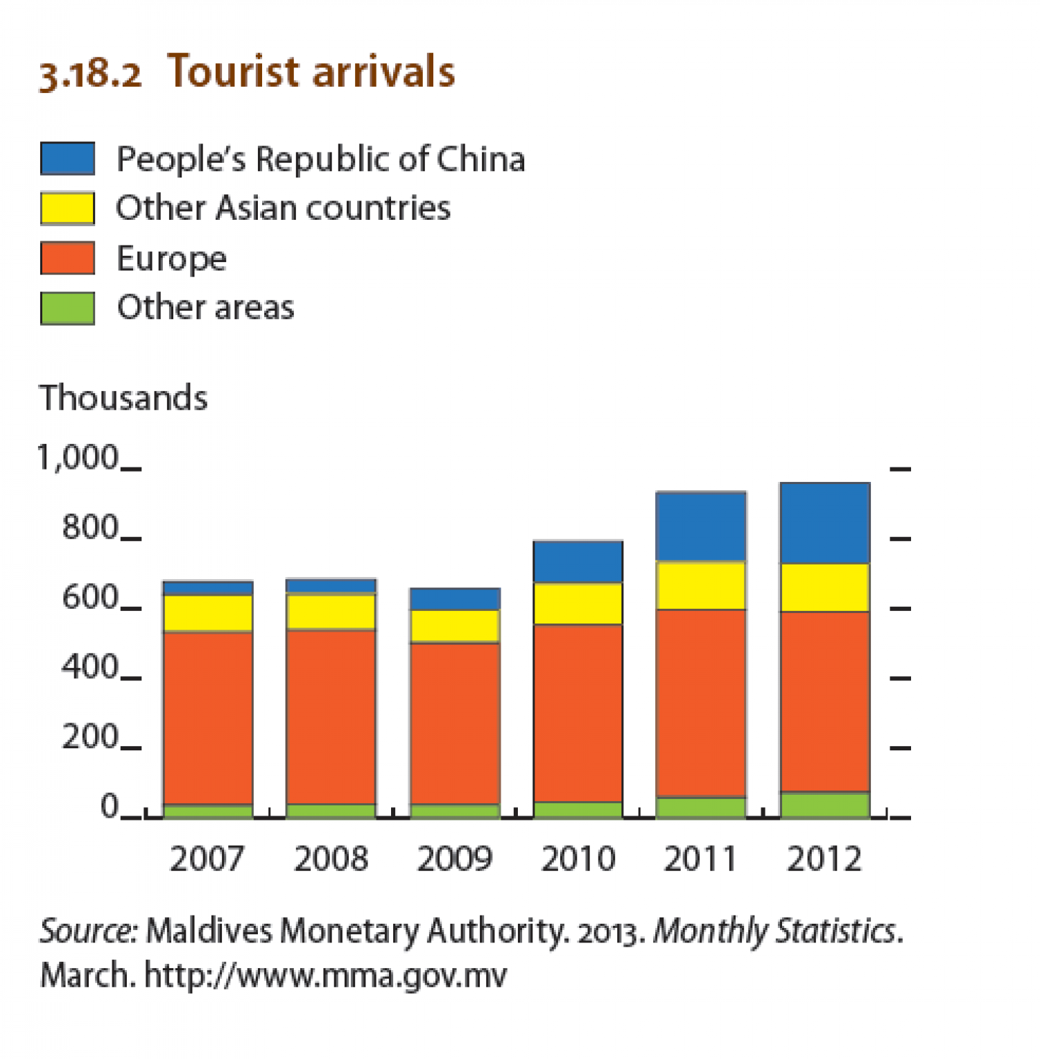 Maldives - Tourist arrivals Infographic