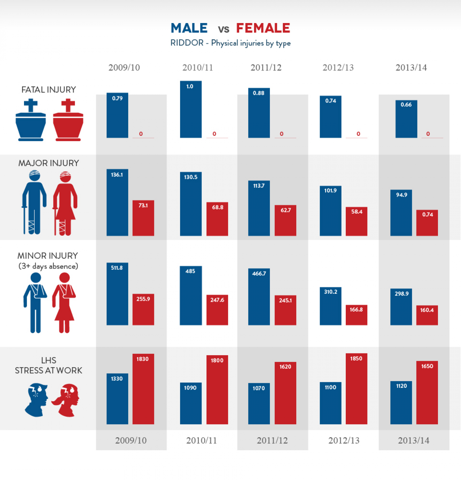 men vs women in workplace Are women but there are still barriers to women's workplace advancement  women make $77 for every $1 a man makes[2] women are likelier to be  passed.