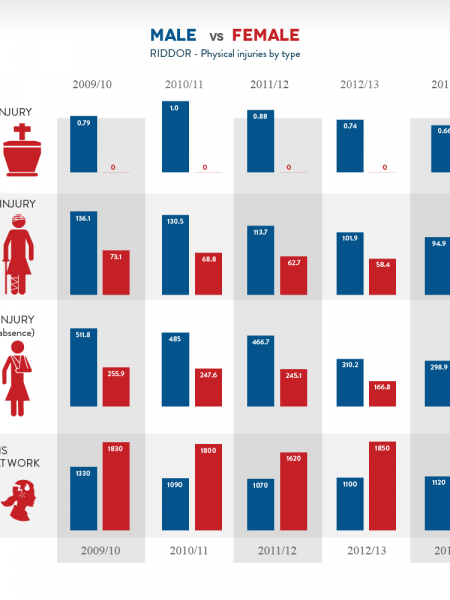 Male vs Female Stress and Injury Levels in UK Infographic