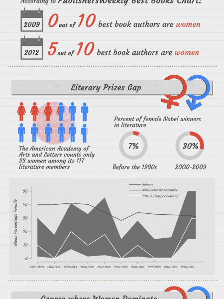 Male vs Female Writers Infographic