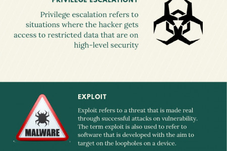 Malware Attack Methods Infographic