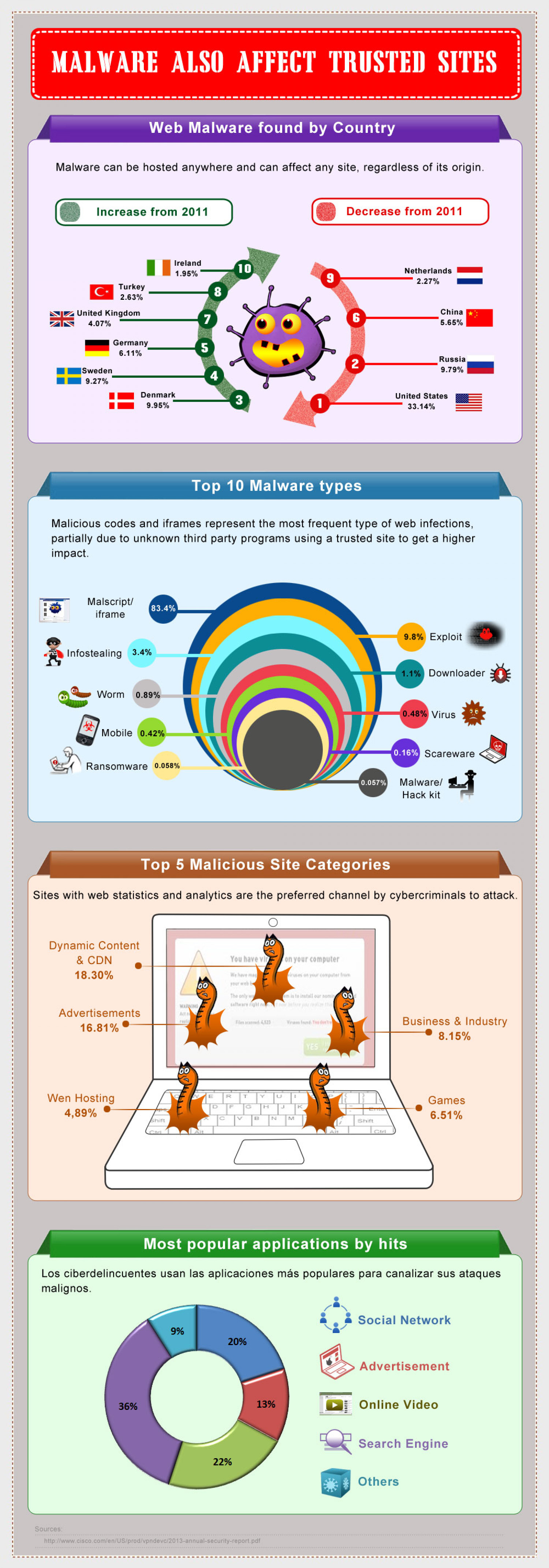 Malware effect the trusted site Infographic