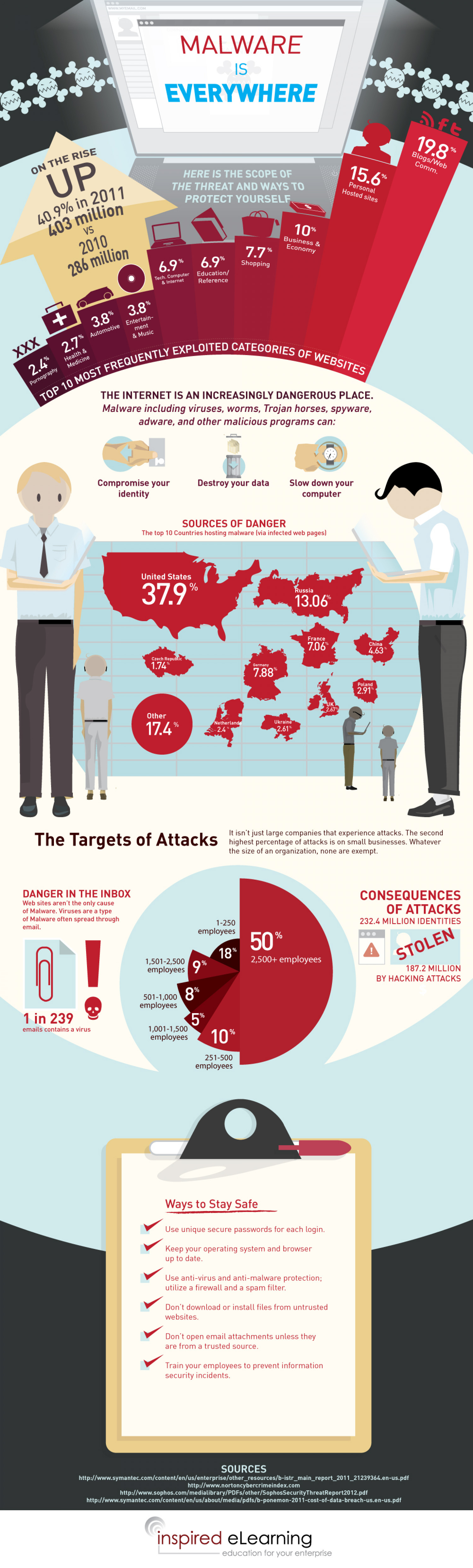 Malware is Everywhere Infographic