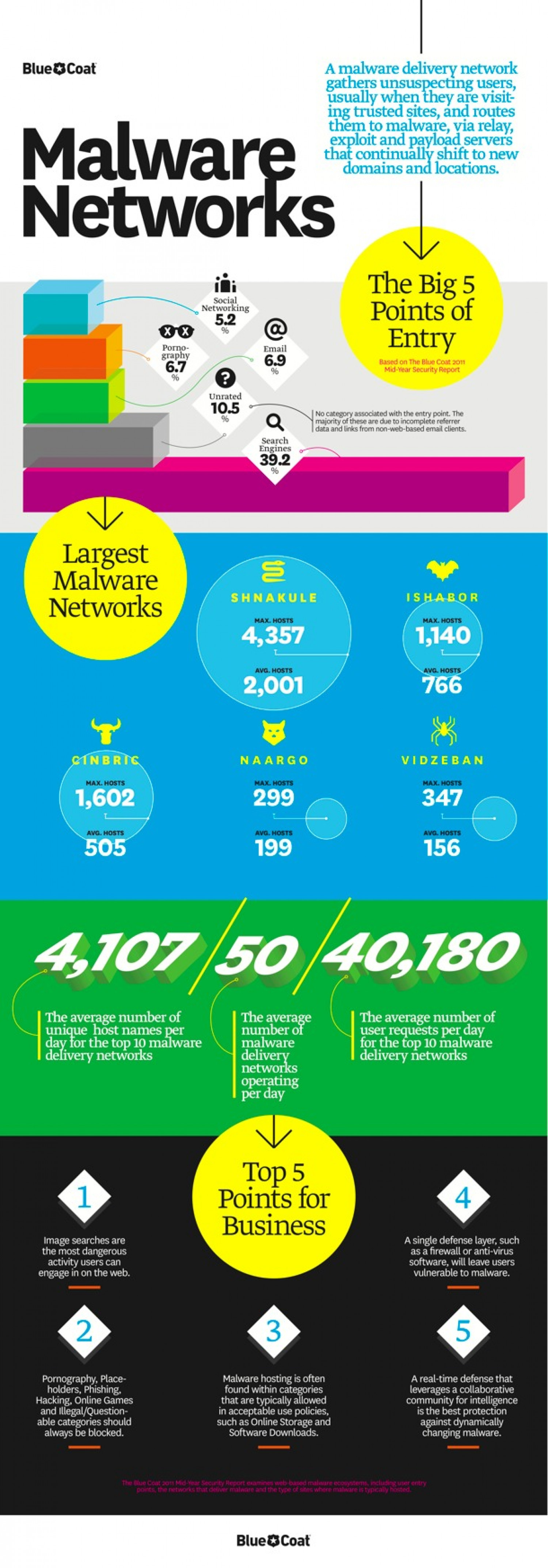 Malware Networks  Infographic