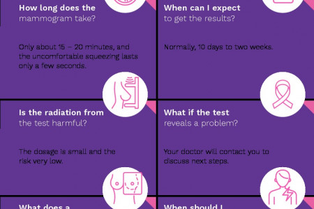 Mammogram FAQs: What You Need to Know Infographic
