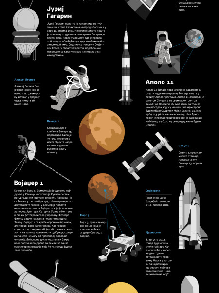 Man in Space Infographic