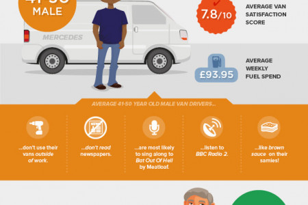 Man with a Van Infographic