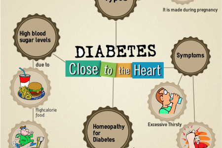Manage Diabetes and it's types with Homeopathy Infographic