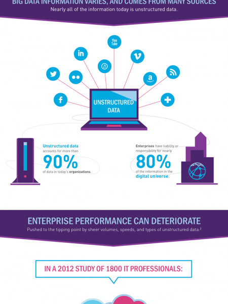 Manage the Surge in Unstructured Data with Intelligent Networking  Infographic