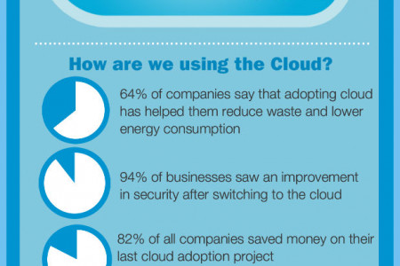 Managed IT and Cloud Services Infographic