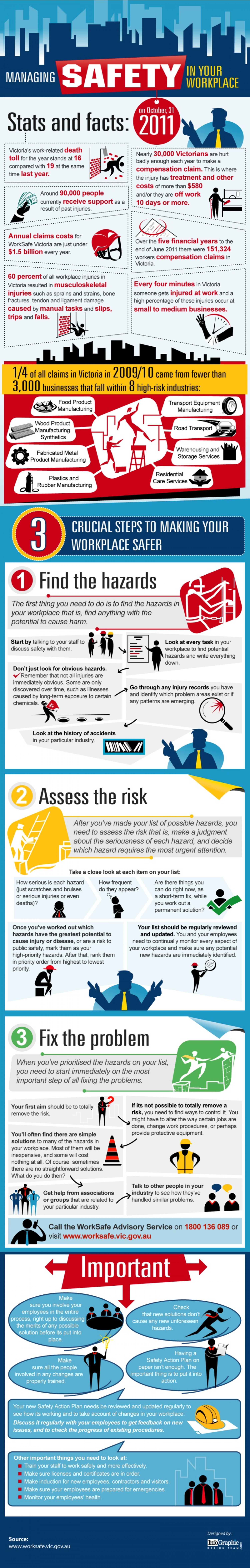Managing Safety in your Workplace Infographic