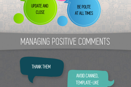Managing social media comments Infographic