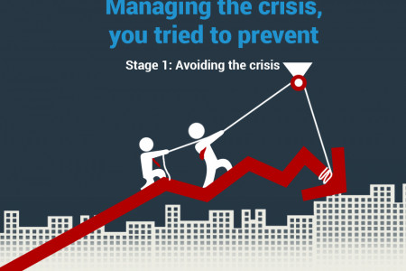Managing the Crisis: Step 1 - Avoid the Crisis - Astrum Infographic