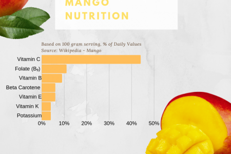 Mango Nutrition Infographic