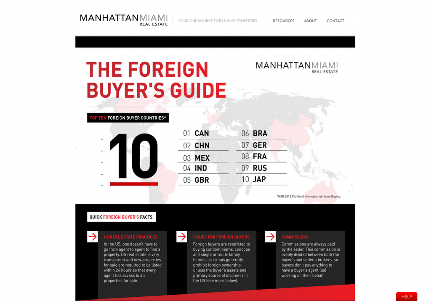 Manhattan Miami Real Estate Foreign Buyers Guide  Infographic