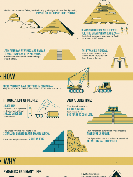 Mankind, The Story of All of Us: Pyramids Infographic