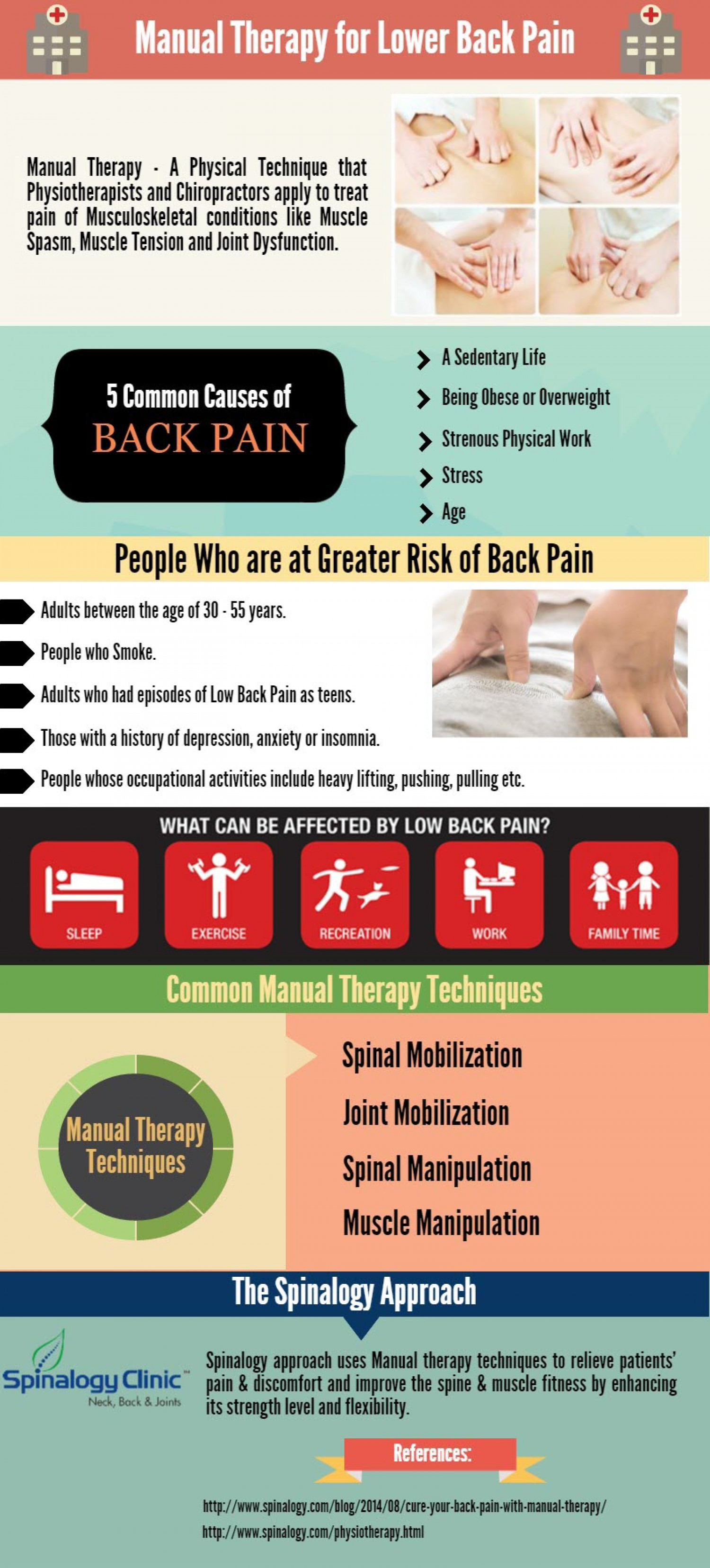 Manual Therapy for Back Pain Infographic