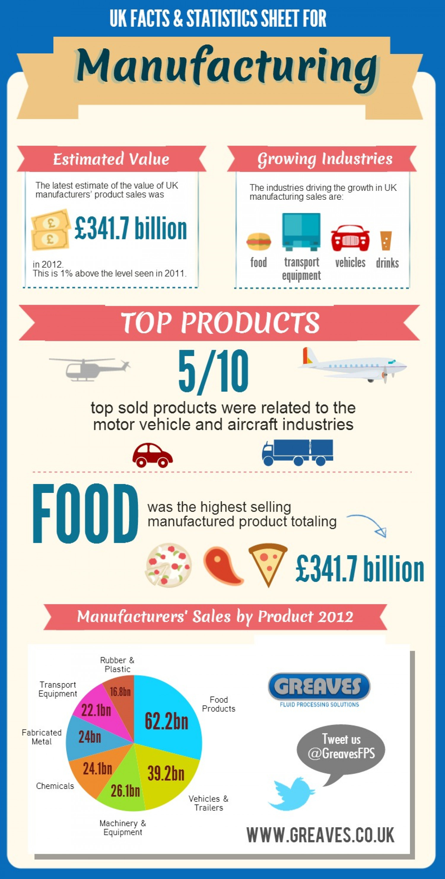 UK Facts & Statstics Sheet for Manufacturing  Infographic