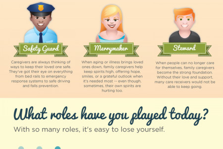 Many Roles of the Family Caregiver Infographic
