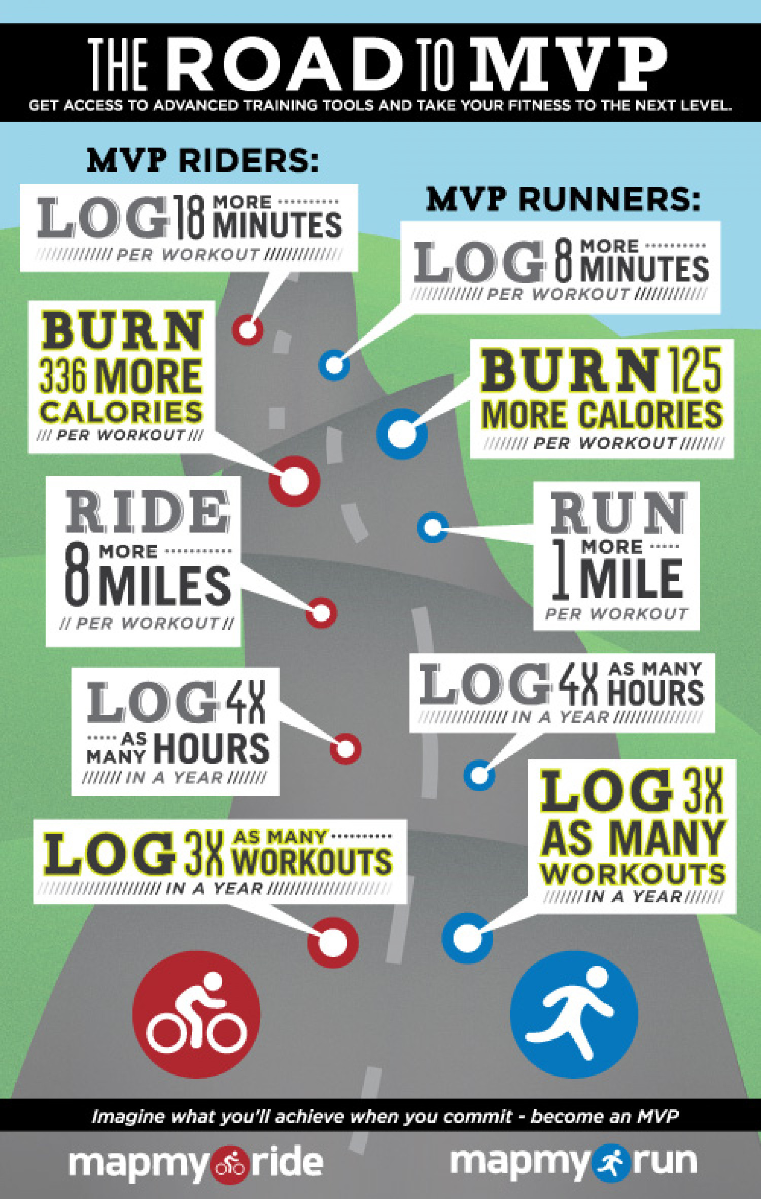 MapMyFitness Road to MVP Infographic