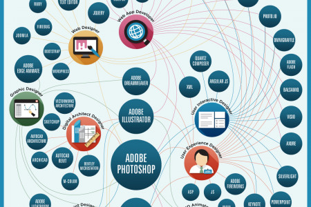 Mapping Skills & Software Design Infographic