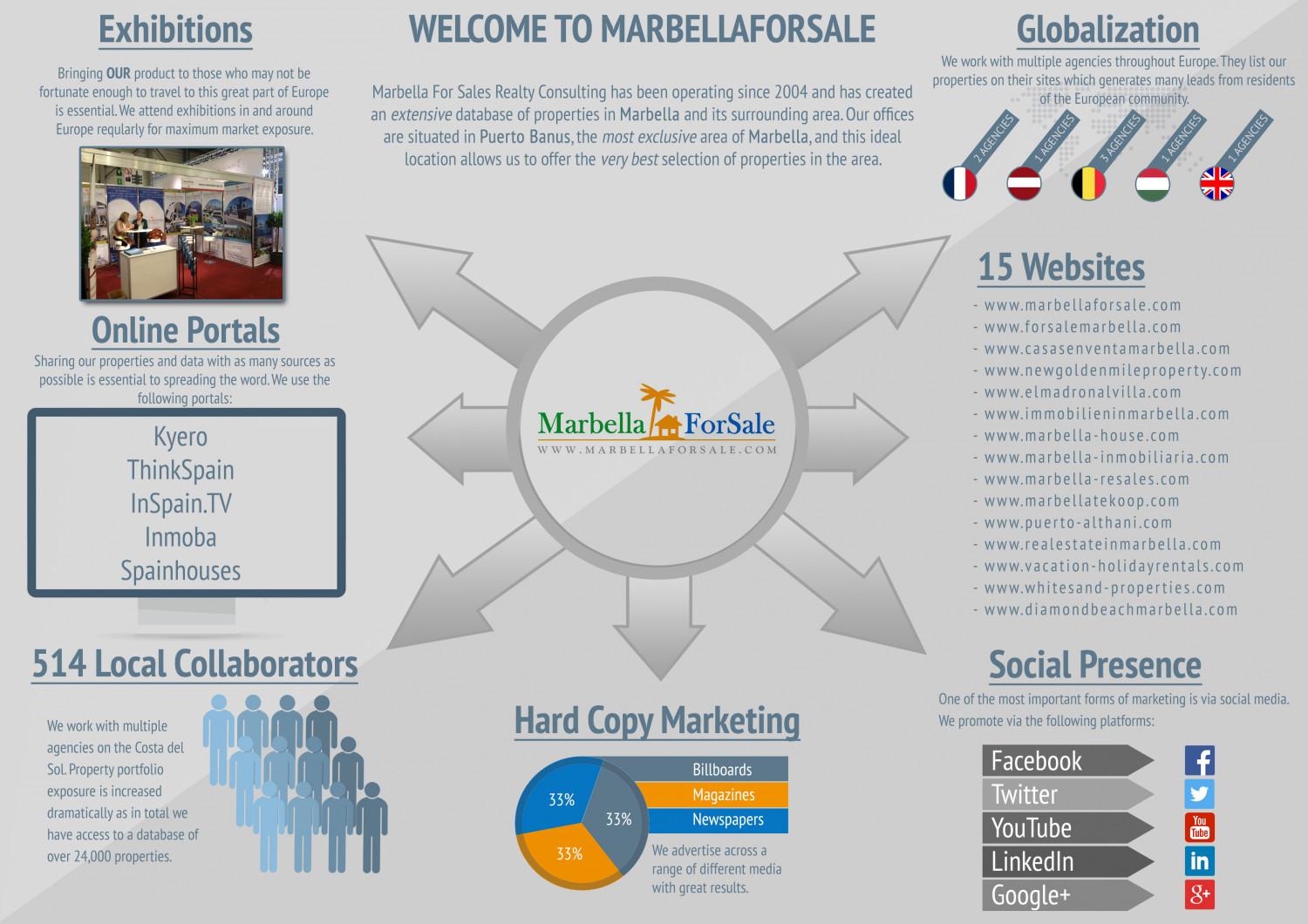 Marbella For Sale Outlets Infographic