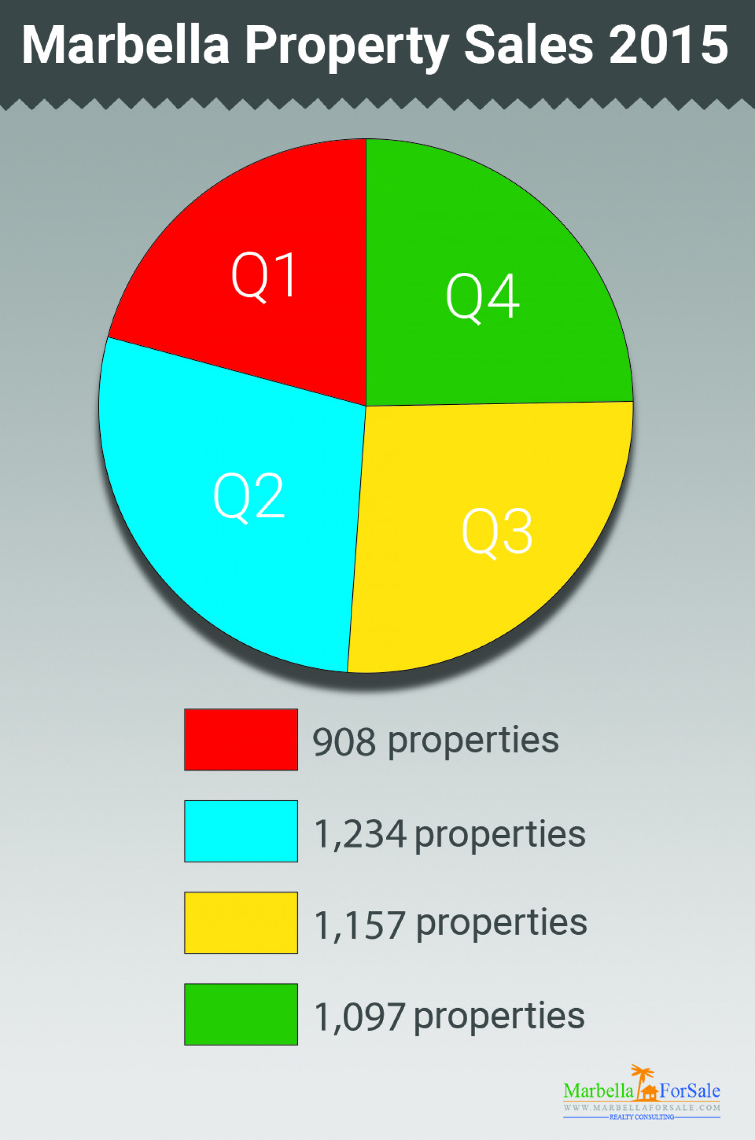 Marbella Property Sales 2015 Infographic