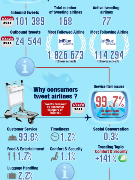 March 2011 Airlines Monthly Twitter Report Infographic