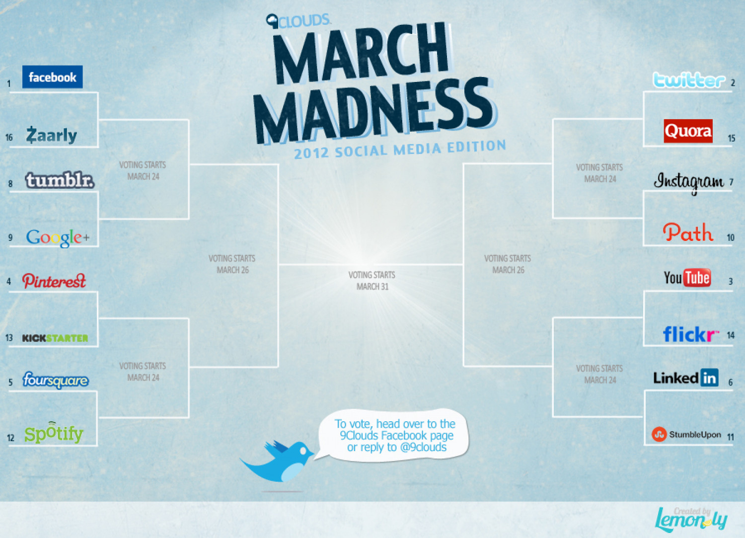 March Madness 2012 Social Media Edition Infographic