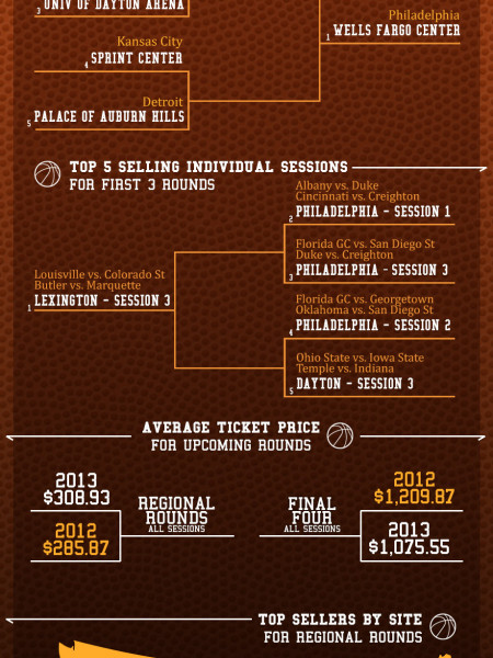 March Madness 2013 By the Numbers Infographic