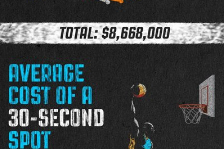 March Madness Marketing Stats & Viewership Trends Infographic