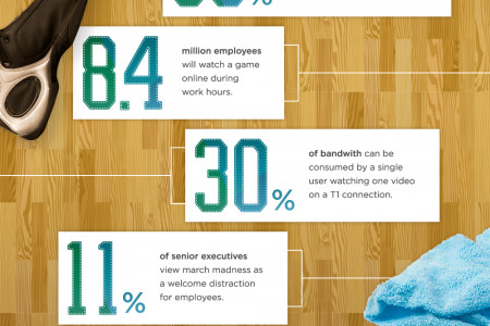 March Madness, Productivity Lost Infographic