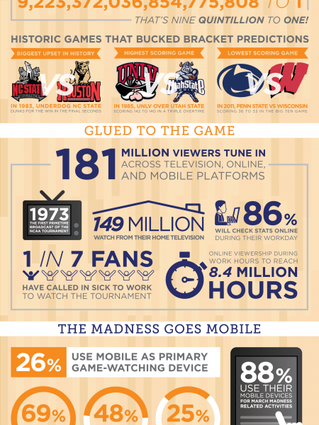 March Madness: The Numbers Behind the Mania Infographic