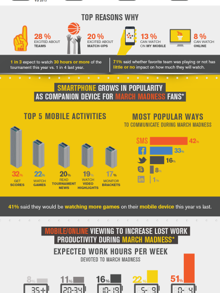 March Madness 2014: TV Viewership Expected to be Way Up Infographic